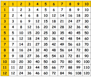Blank Multiplication Table PDF