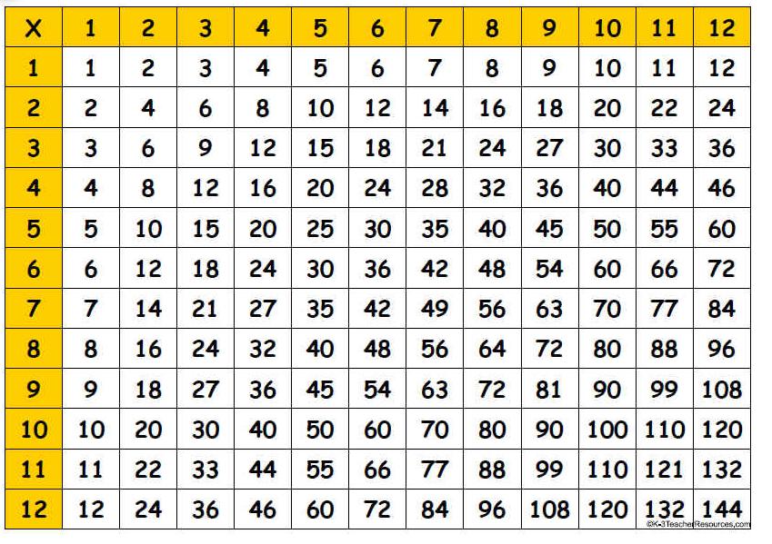Blank Multiplication Table PDF