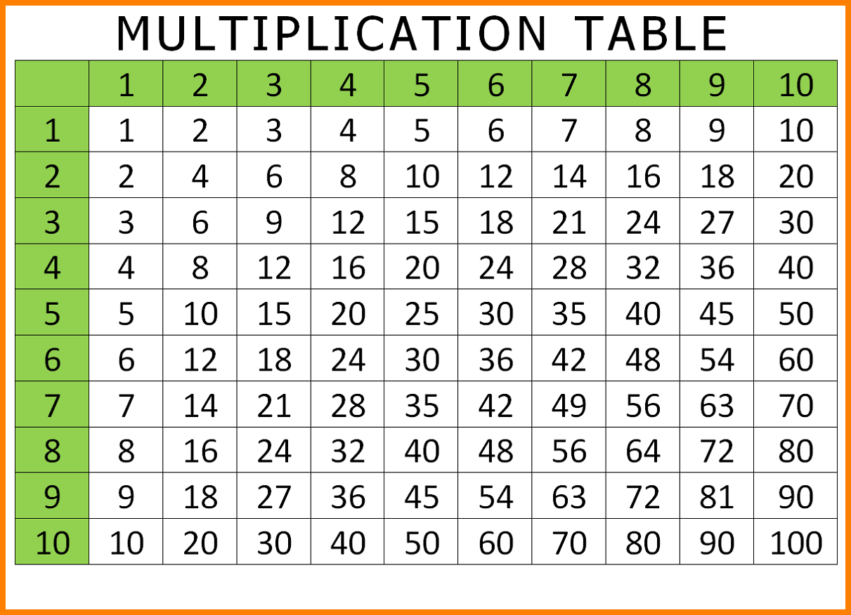 Multiplication Table PDF 1-10