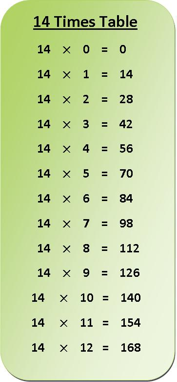 14 Times Multiplication Table Sheet