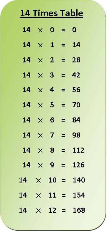 14 Times Multiplication Table Sheet