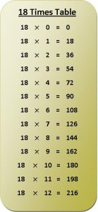 18 Times Multiplication Table Chart