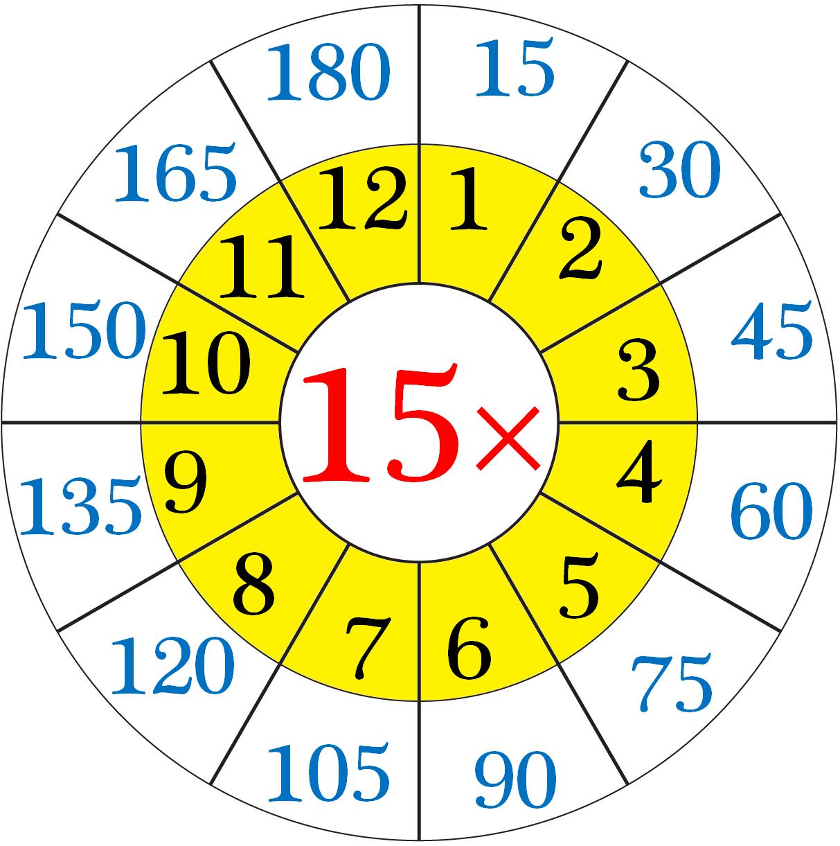 15 Times Multiplication Table Sheet