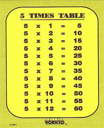 5 Multiplication Table Maths