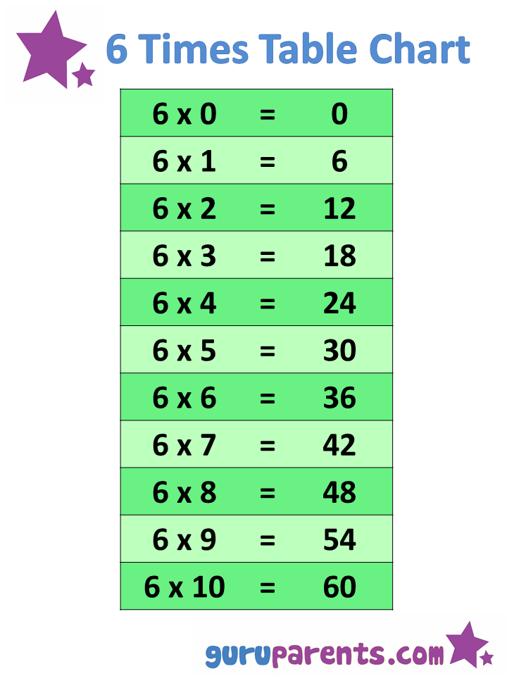 6 Times Multiplication Tables Chart
