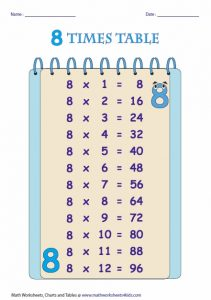 8 Times Multiplication Table Chart
