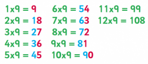 9 Times Multiplication Tables Trick
