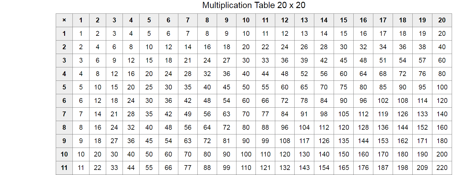 Multiplication Table 1 20 Printable