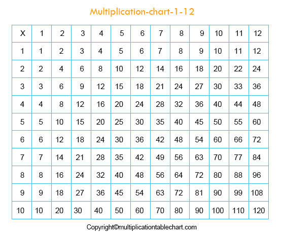 Multiplication Chart 1-12