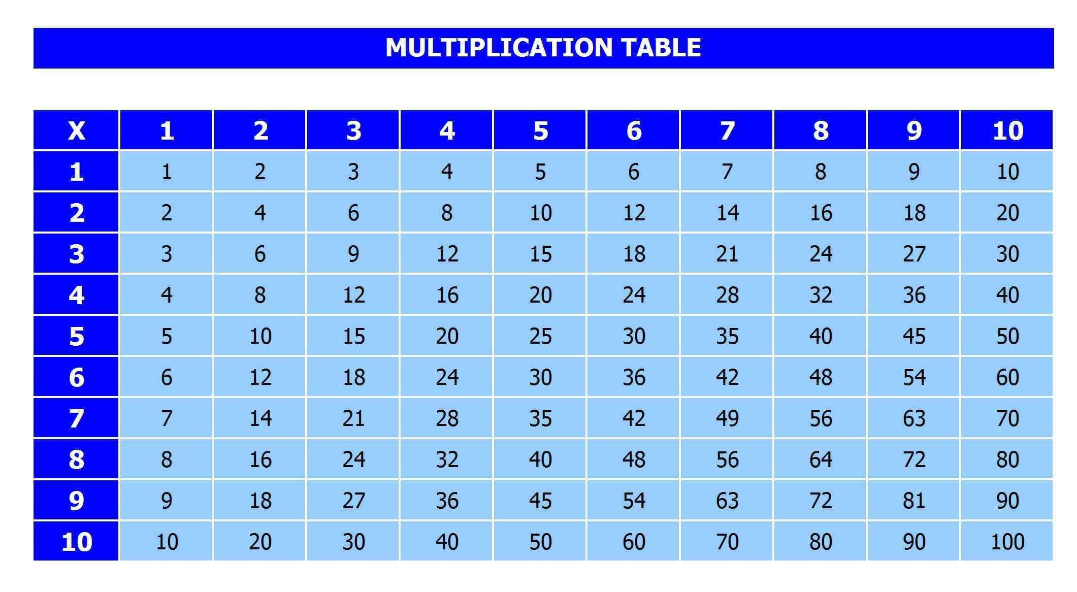 1 to 10 Tables Chart