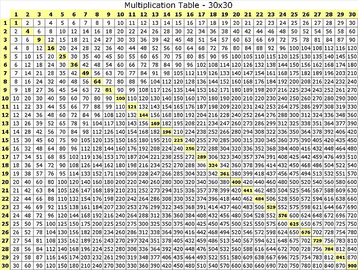 Free Printable Multiplication Table 1 30 Chart Multiplication Table