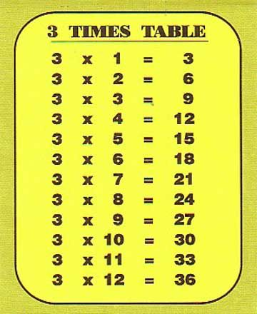 Multiplication Table Of 3 Chart Multiplication Table