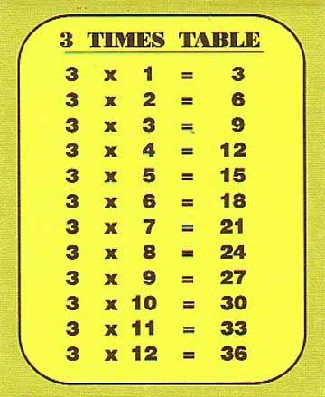 3 Tables Maths