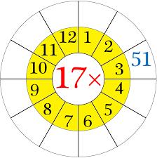 17 Multiplication Table Maths