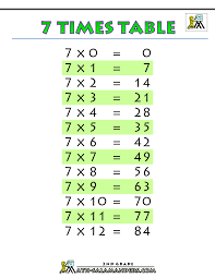 7 Times Multiplication Table Chart