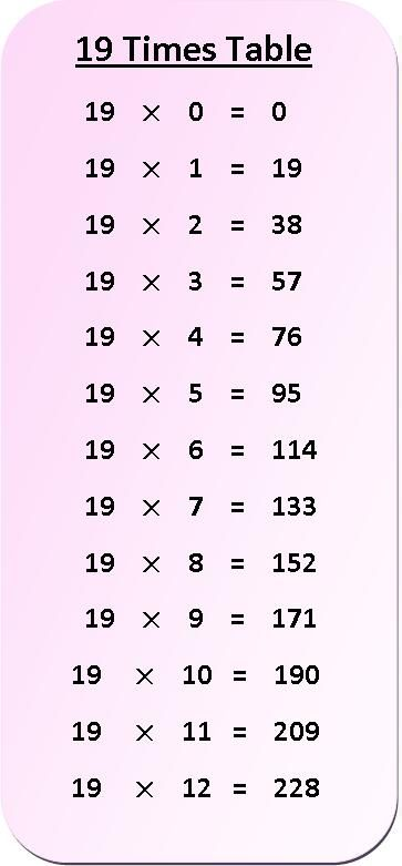 19 Times Multiplication Table Chart