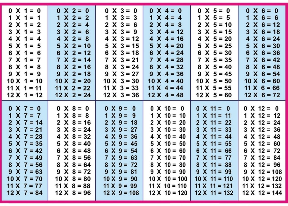 Multiplication Table 1-12 Chart | Multiplication Table