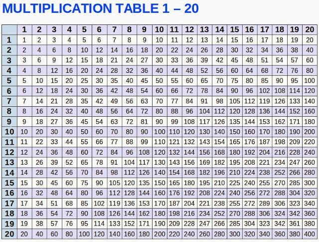 picture regarding Multiplication Table 1-20 Printable named Down load Multiplication Desk 1-20 Chart Multiplication Desk