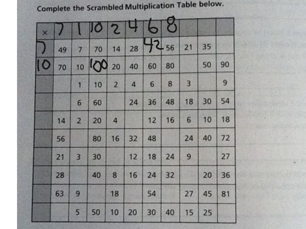 Scrambled Multiplication Table worksheet