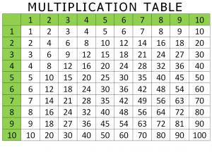 multiplication table 1-10 pdf