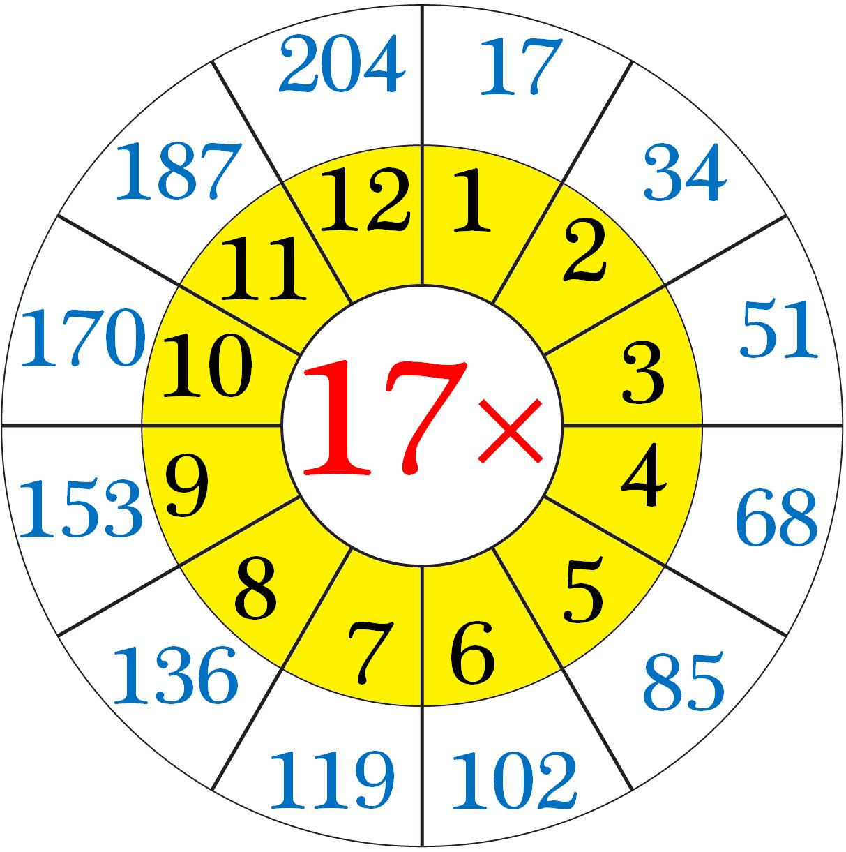 17 Times Multiplication Table Worksheet