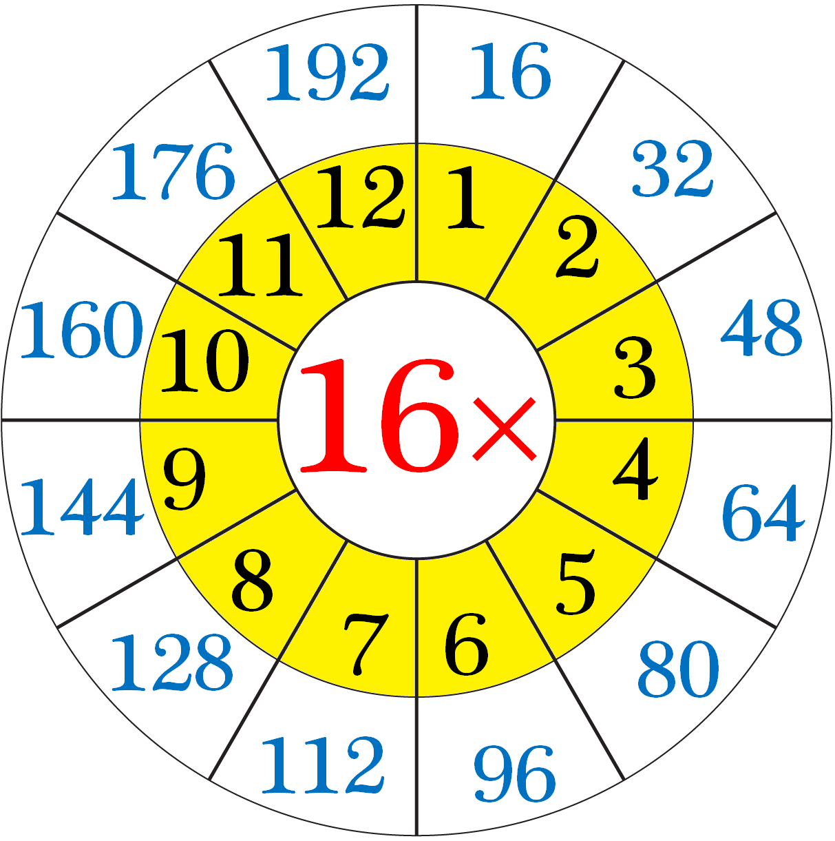 16 Times Multiplication Table chart