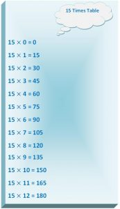 15 Times Multiplication Table Chart