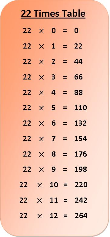 22 Times Multiplication Table Chart
