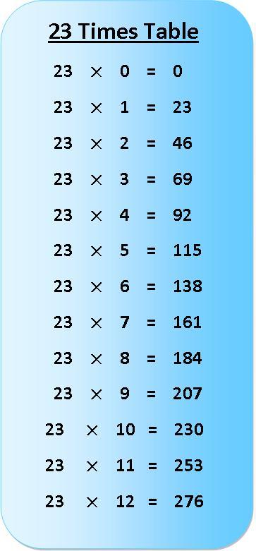 23 Times Multiplication Table sheet