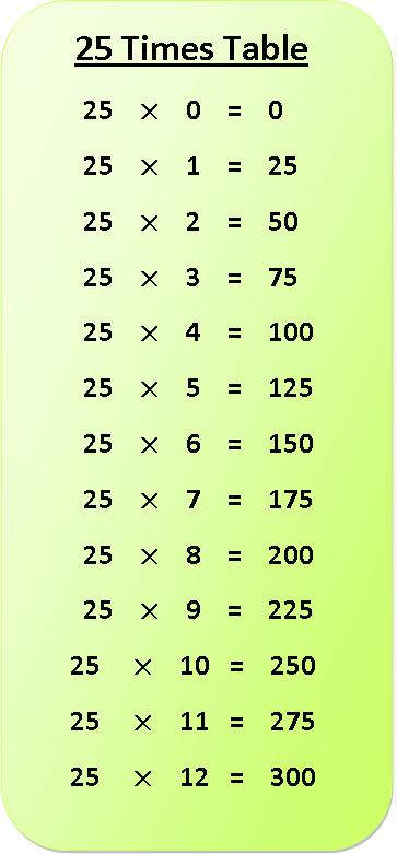 25 Times Multiplication Table Sheet