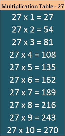 27 Times Multiplication Table Chart