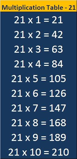 21 Multiplication Table Maths
