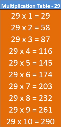 29 Multiplication Table Maths
