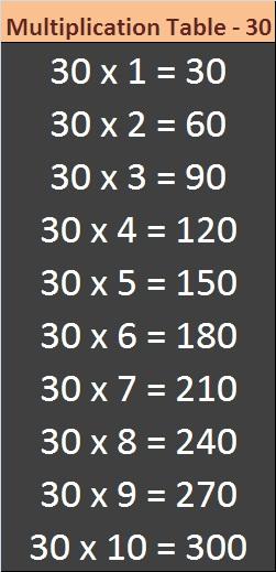 30 Times Multiplication Table Sheet