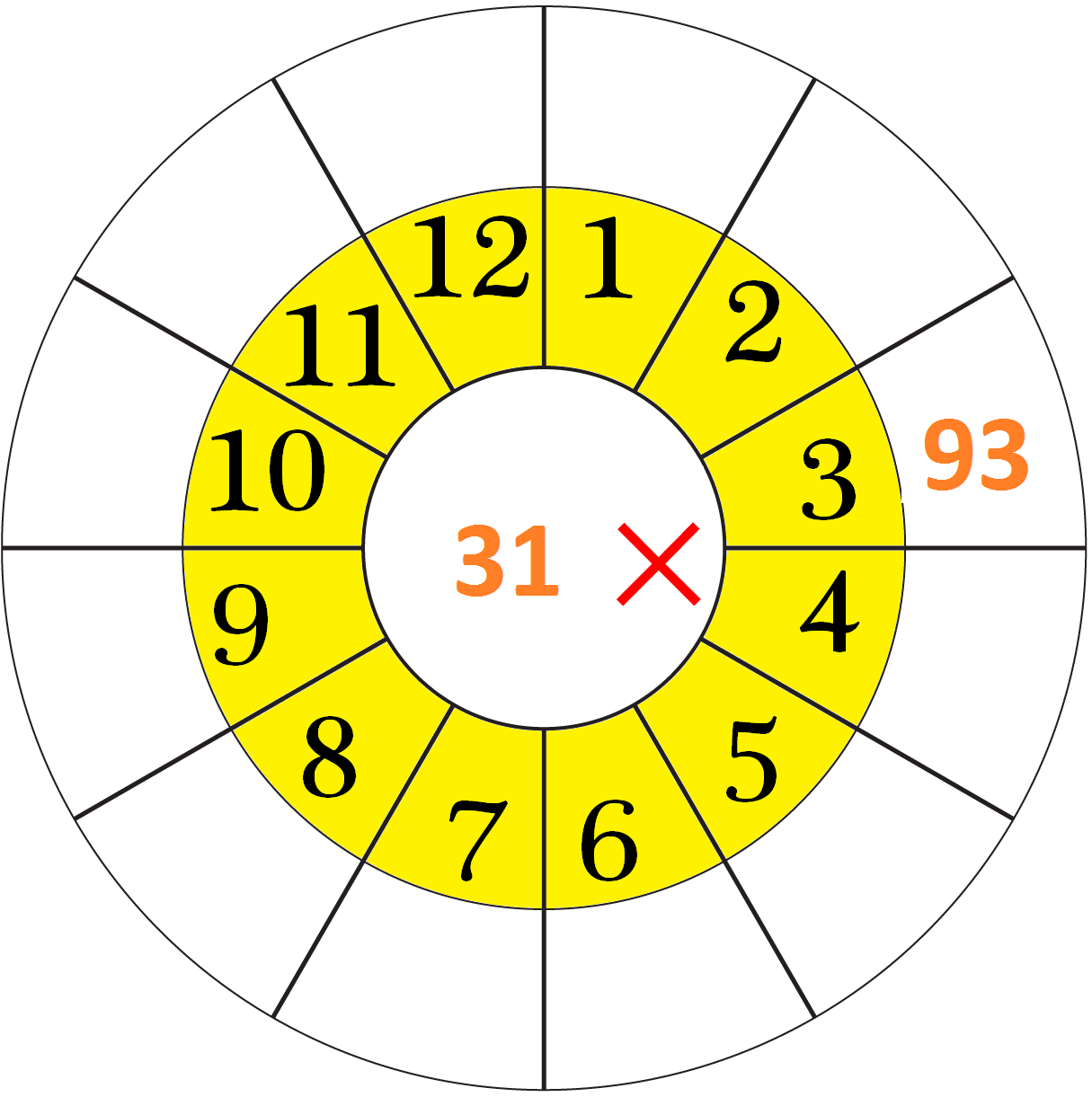 31 Times Table Worksheet