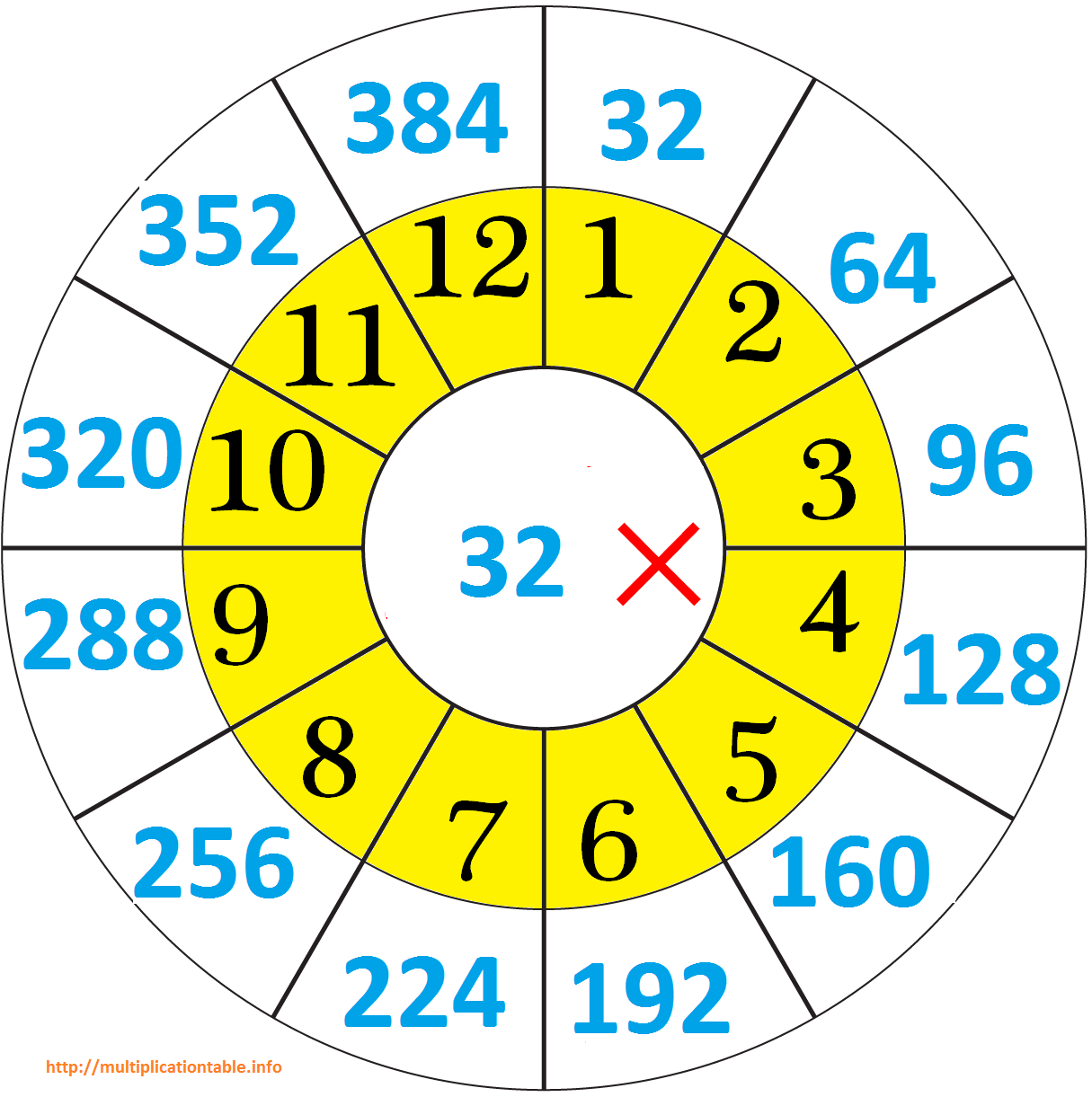 32 Times Multiplication Table Chart