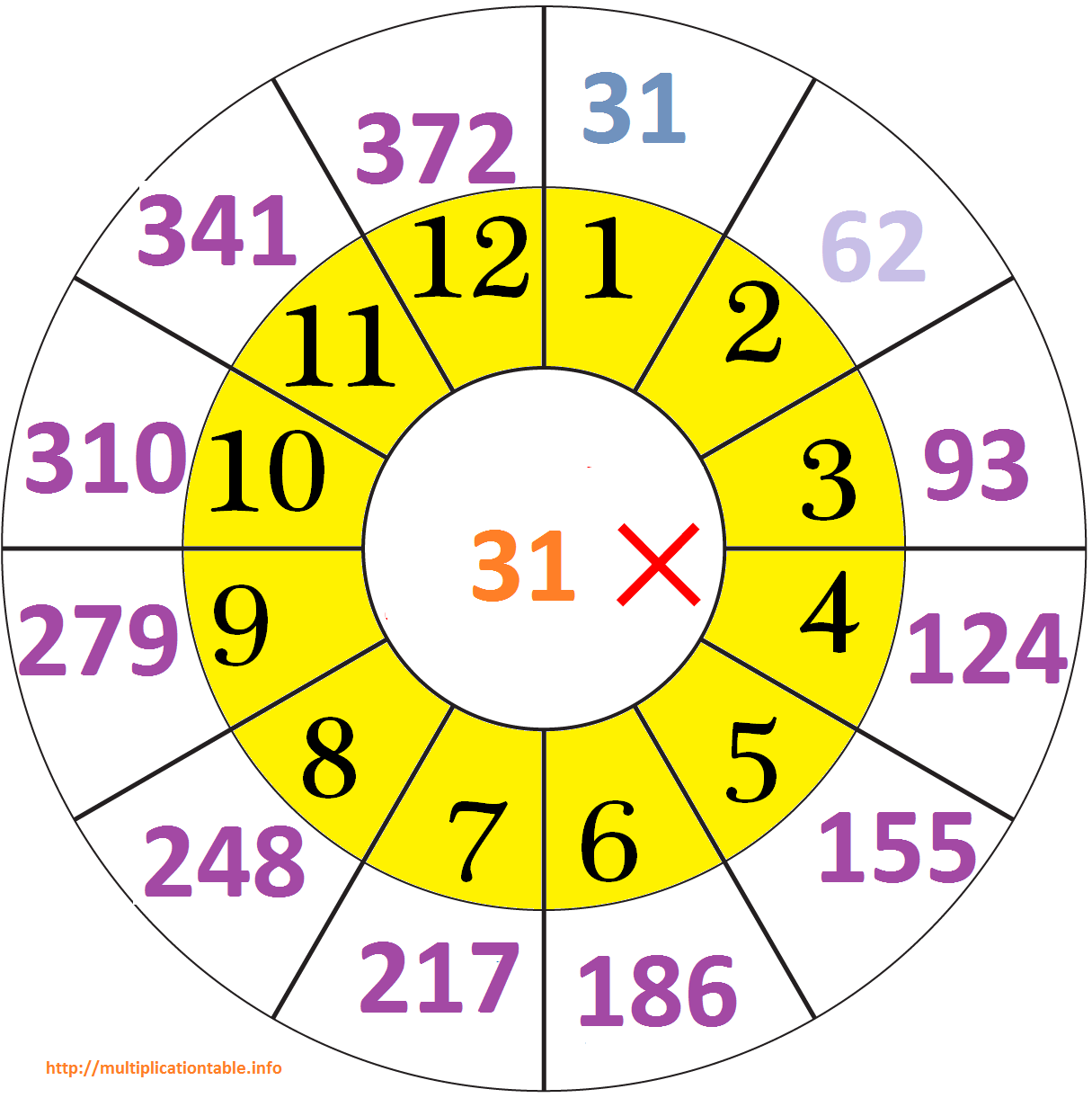 31 Times Tables Chart