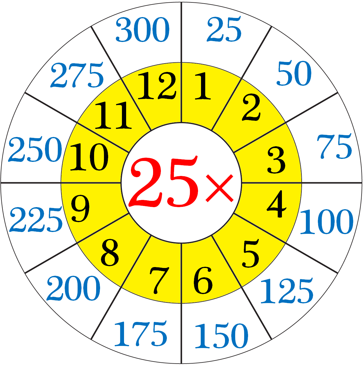 25 Multiplication Table Maths