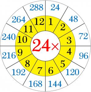 24 Multiplication Table Maths