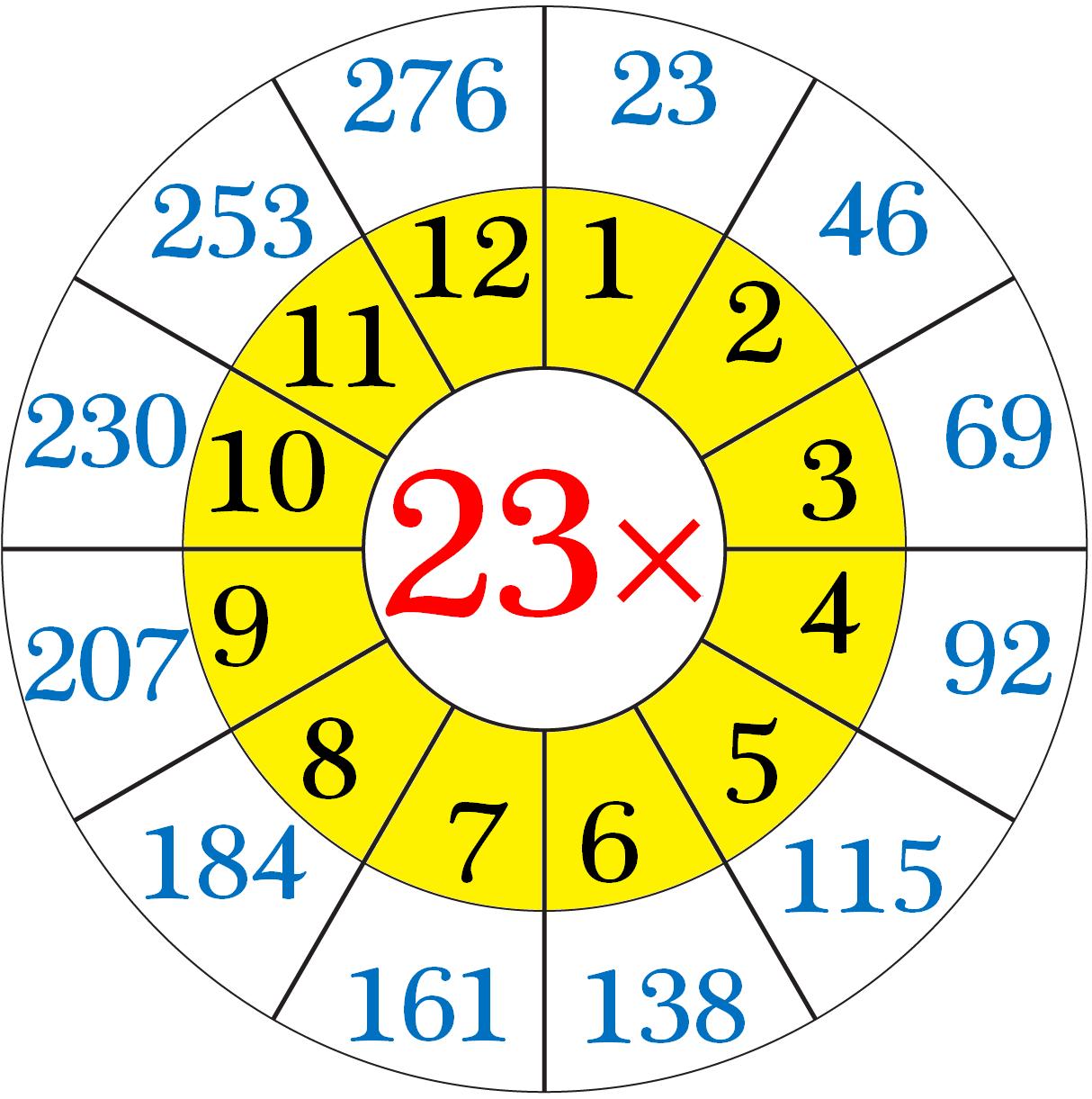23 Multiplication Table Maths