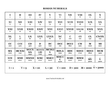 Roman Numerals 1-5000 PDF
