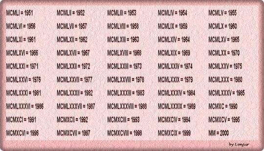 Roman Numerals List 1-2000