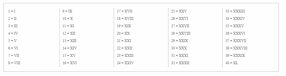 image relating to Free Printable Numbers 1 30 identify Absolutely free Printable Roman Numerals 1-30 Charts Multiplication Desk