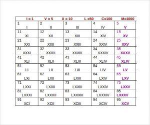 List of Roman Numerals 1-100
