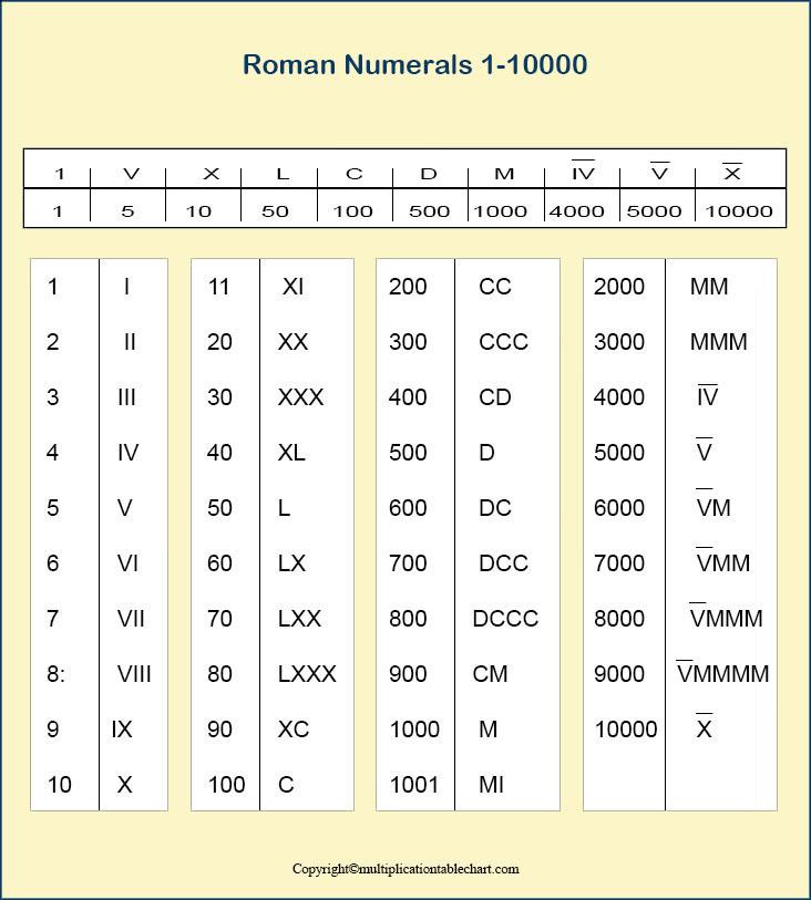 Roman Numbers 1-10000