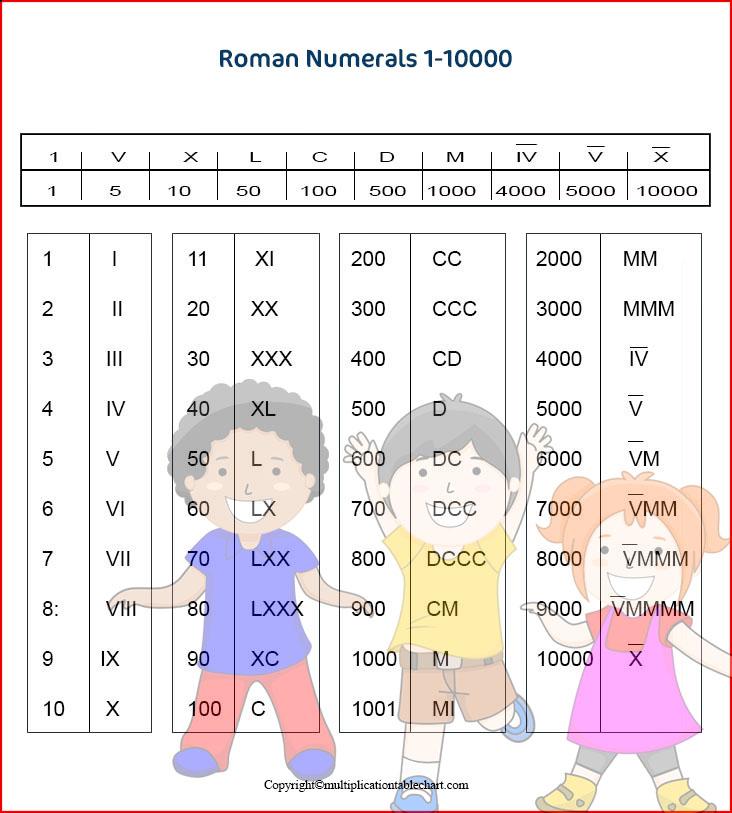 Printable Roman Numerals 1-10000