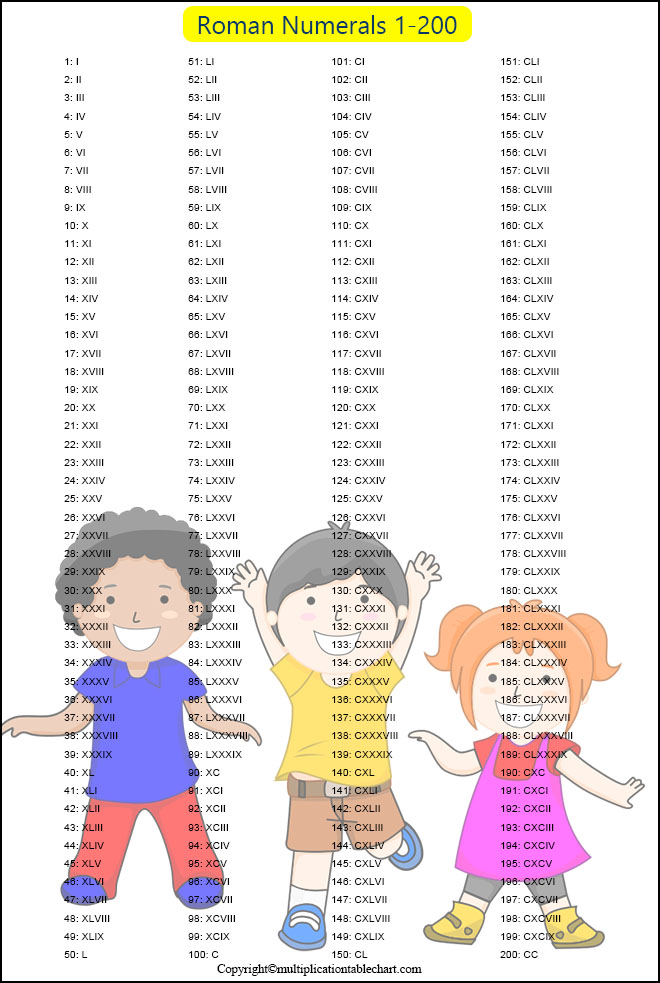 Roman Numbers 1-200