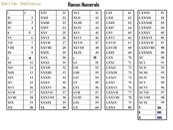 Roman Numerals 1-50 Worksheets Chart