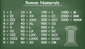 Roman Numerals 1 2000