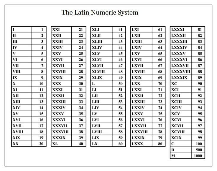 Roman Numerals 1 1000 PDF